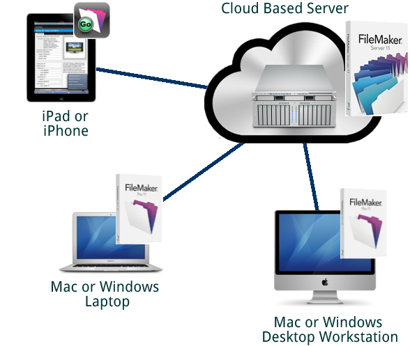 FileMaker_in_the_Cloud